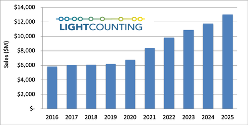 LightCounting:The Optical Communications Industry Will First Grow From the Recovery of COVID-19