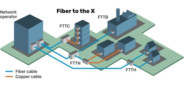 What is FTTX?